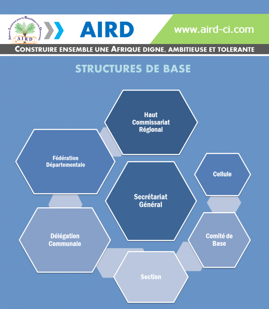 Les structures de base de l'AIRD pour une occupation rationnelle du terrain