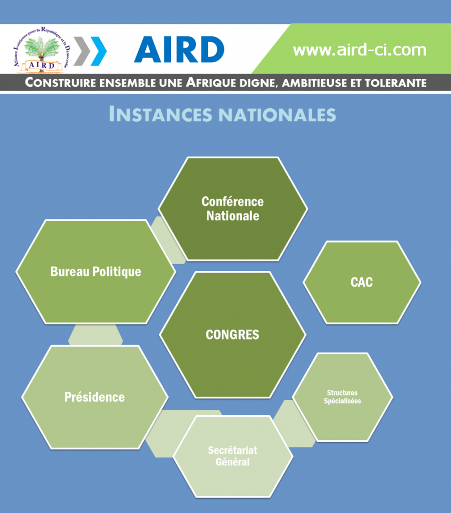Les instances nationales de l'Aird